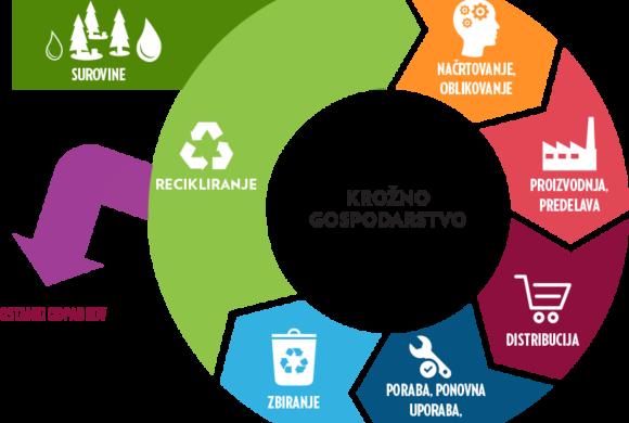 Vprašalnik o pregledu stanja in potreb podjetji na področju krožnega gospodarstva v Sloveniji