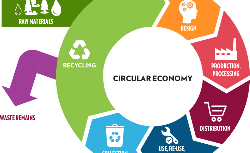 Mednarodna konferenca Sustainable Business Models in Circular Bioeconomy