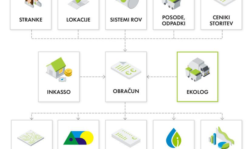 Informacijski sistem Ekolog