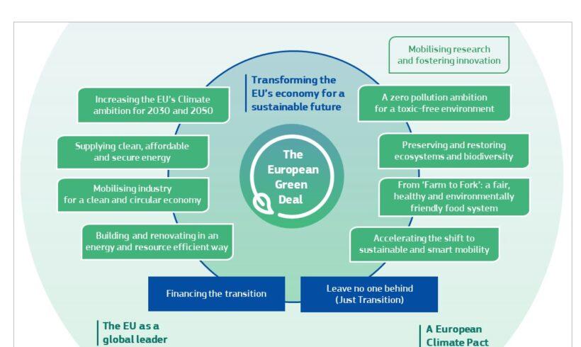 Načini gradnje in prenove za dosego ciljev evropskega zelenega dogovora